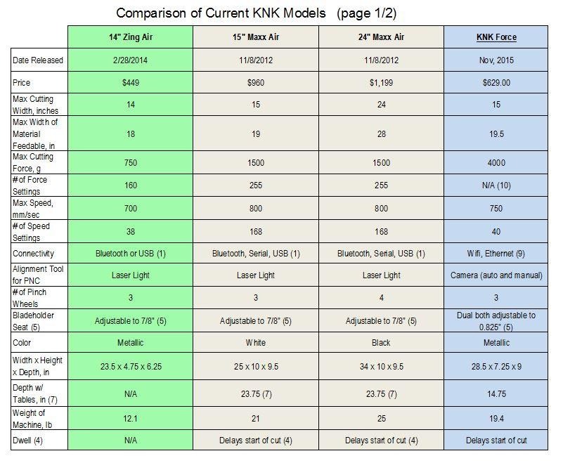 knk comparison chart